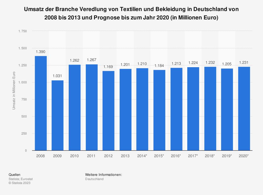 Statistik: Umsatz der Branche Veredlung von Textilien und Bekleidung in Deutschland von 2008 bis 2013 und Prognose bis zum Jahr 2020 (in Millionen Euro) | Statista