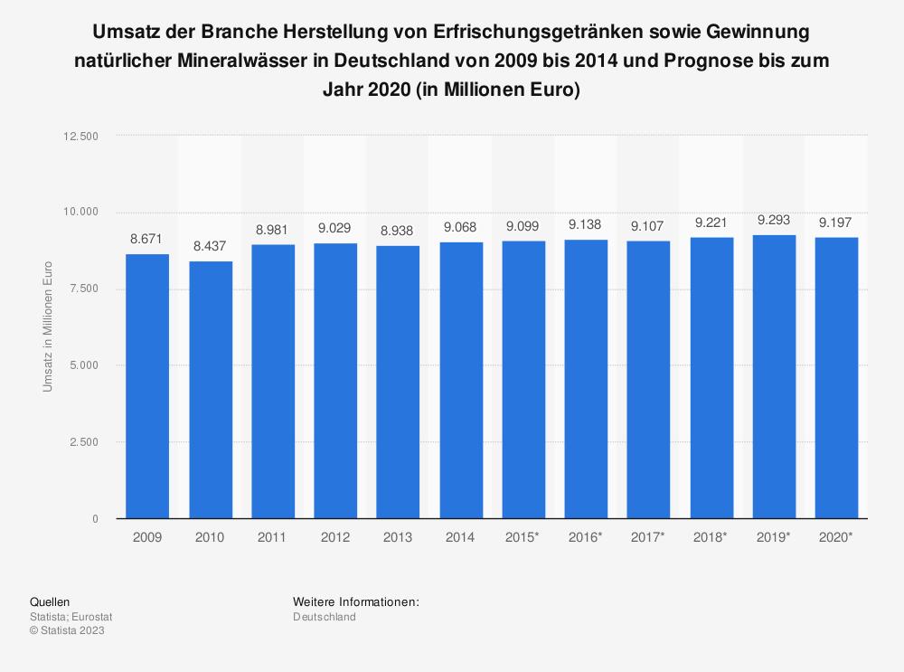 Statistik: Umsatz der Branche Herstellung von Erfrischungsgetränken sowie Gewinnung natürlicher Mineralwässer in Deutschland von 2009 bis 2014 und Prognose bis zum Jahr 2020 (in Millionen Euro)   Statista