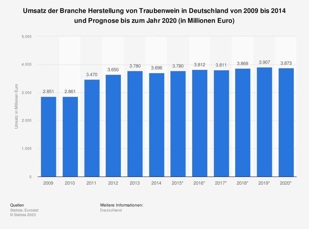 Statistik: Umsatz der Branche Herstellung von Traubenwein in Deutschland von 2009 bis 2014 und Prognose bis zum Jahr 2020 (in Millionen Euro)   Statista