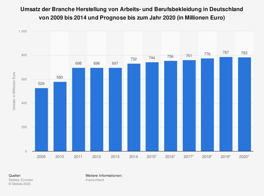 Statistik: Umsatz der Branche Herstellung von Arbeits- und Berufsbekleidung in Deutschland von 2009 bis 2014 und Prognose bis zum Jahr 2020 (in Millionen Euro) | Statista