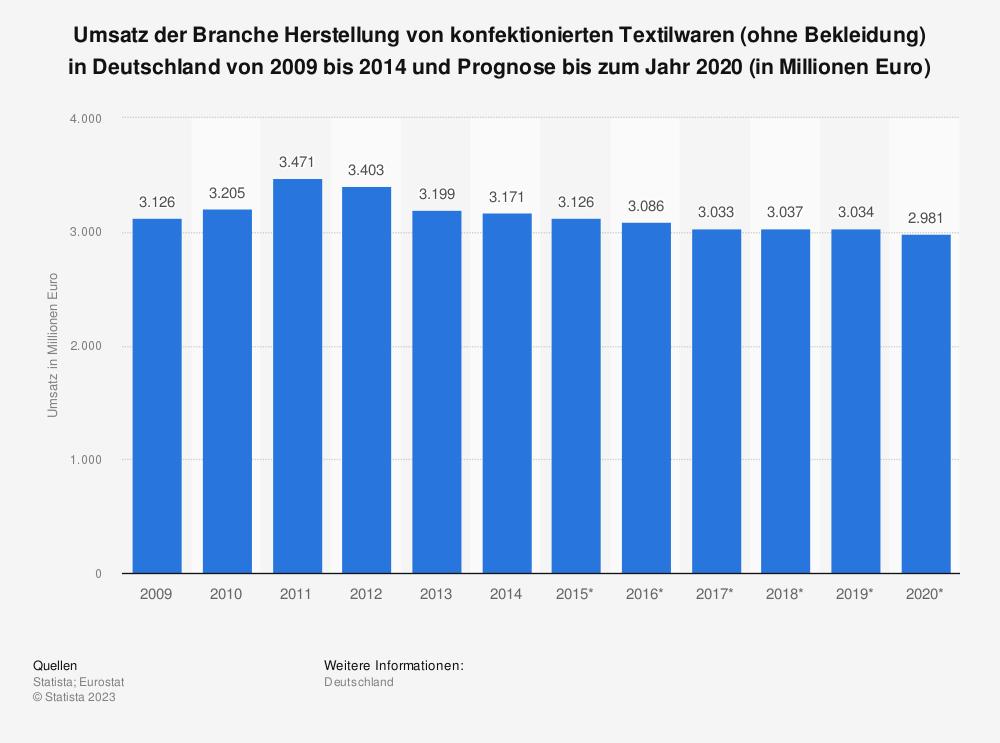 Statistik: Umsatz der Branche Herstellung von konfektionierten Textilwaren (ohne Bekleidung) in Deutschland von 2009 bis 2014 und Prognose bis zum Jahr 2020 (in Millionen Euro) | Statista