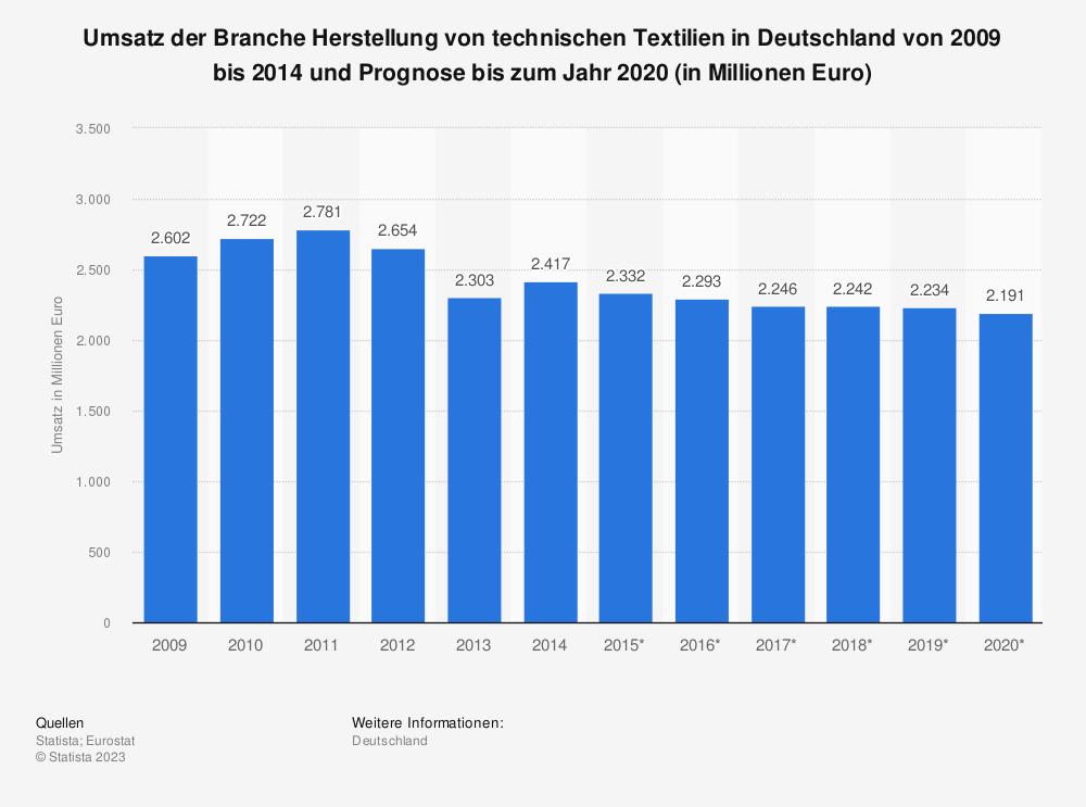 Statistik: Umsatz der Branche Herstellung von technischen Textilien in Deutschland von 2009 bis 2014 und Prognose bis zum Jahr 2020 (in Millionen Euro) | Statista