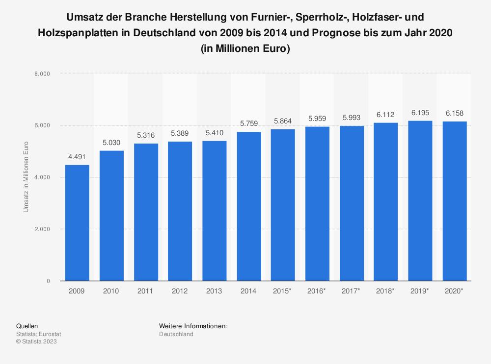 Statistik: Umsatz der Branche Herstellung von Furnier-, Sperrholz-, Holzfaser- und Holzspanplatten in Deutschland von 2009 bis 2014 und Prognose bis zum Jahr 2020 (in Millionen Euro) | Statista