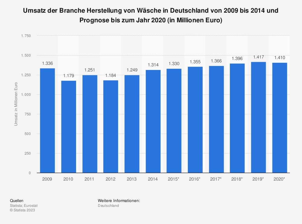 Statistik: Umsatz der Branche Herstellung von Wäsche in Deutschland von 2009 bis 2014 und Prognose bis zum Jahr 2020 (in Millionen Euro) | Statista