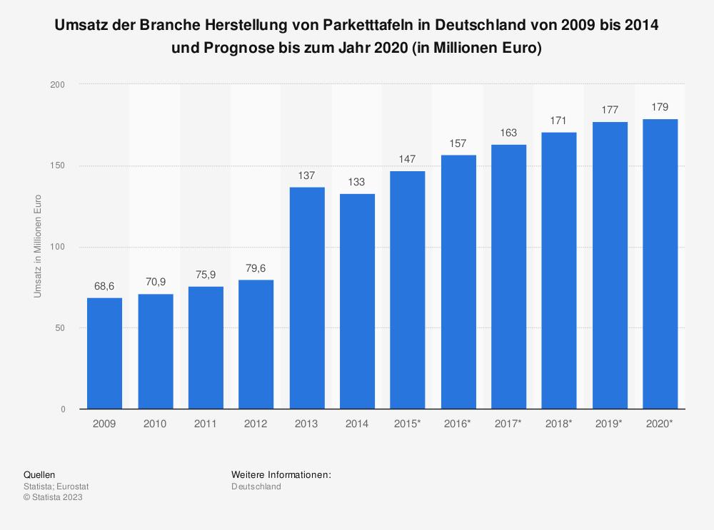 Statistik: Umsatz der Branche Herstellung von Parketttafeln in Deutschland von 2009 bis 2014 und Prognose bis zum Jahr 2020 (in Millionen Euro) | Statista