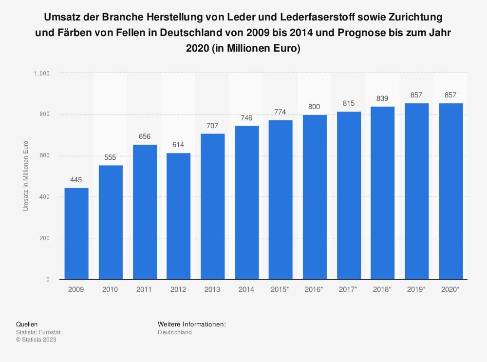 Statistik: Umsatz der Branche Herstellung von Leder und Lederfaserstoff sowie Zurichtung und Färben von Fellen in Deutschland von 2009 bis 2014 und Prognose bis zum Jahr 2020 (in Millionen Euro) | Statista