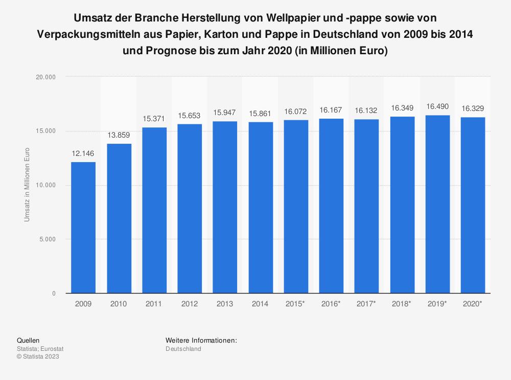 Statistik: Umsatz der Branche Herstellung von Wellpapier und -pappe sowie von Verpackungsmitteln aus Papier, Karton und Pappe in Deutschland von 2009 bis 2014 und Prognose bis zum Jahr 2020 (in Millionen Euro) | Statista