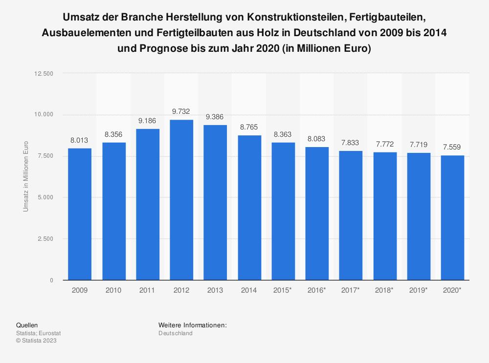 Statistik: Umsatz der Branche Herstellung von Konstruktionsteilen, Fertigbauteilen, Ausbauelementen und Fertigteilbauten aus Holz in Deutschland von 2009 bis 2014 und Prognose bis zum Jahr 2020 (in Millionen Euro)   Statista