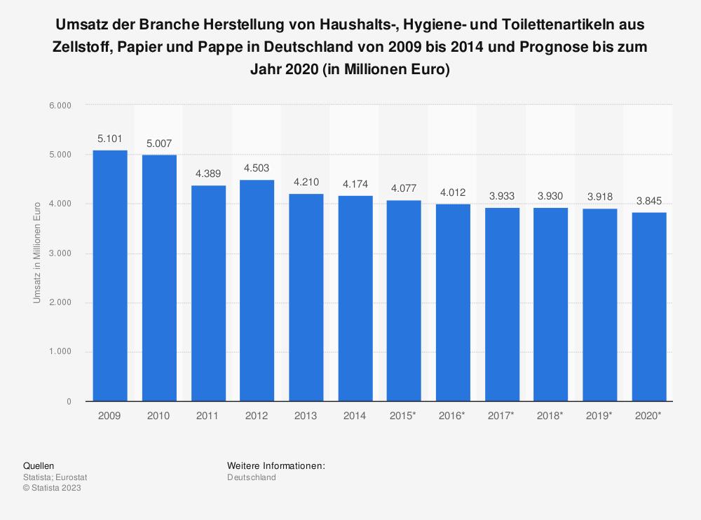 Statistik: Umsatz der Branche Herstellung von Haushalts-, Hygiene- und Toilettenartikeln aus Zellstoff, Papier und Pappe in Deutschland von 2009 bis 2014 und Prognose bis zum Jahr 2020 (in Millionen Euro) | Statista