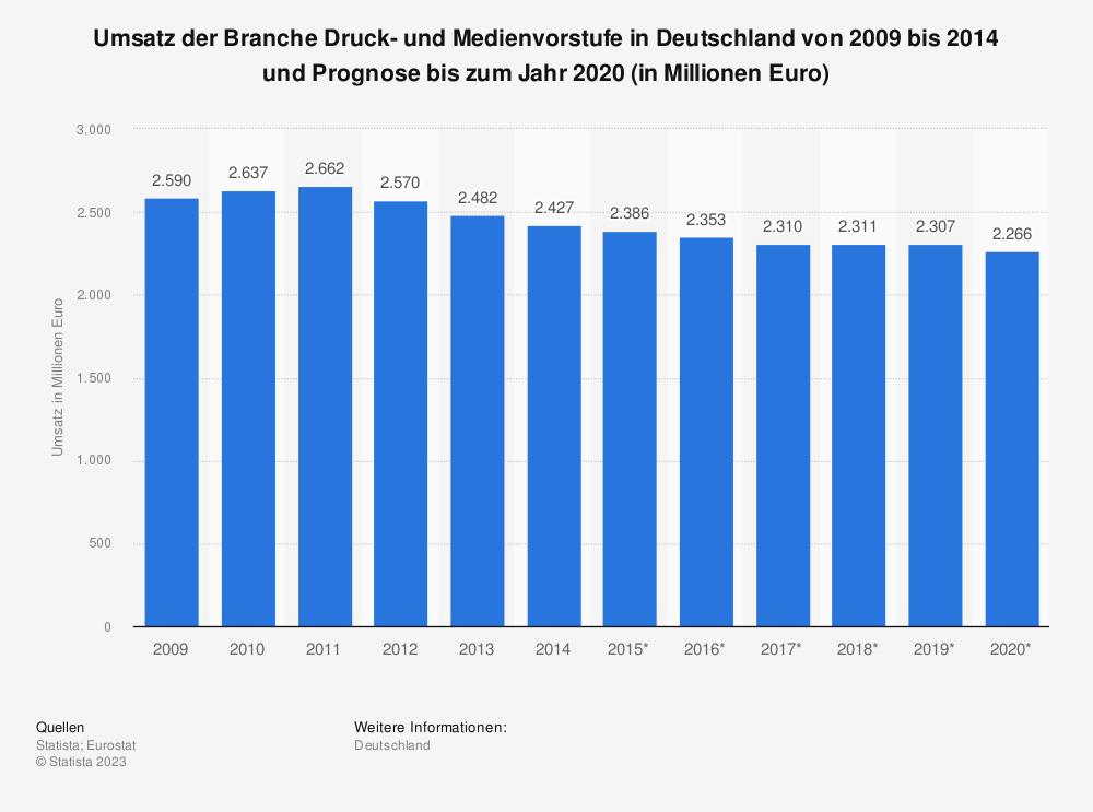 Statistik: Umsatz der Branche Druck- und Medienvorstufe in Deutschland von 2009 bis 2014 und Prognose bis zum Jahr 2020 (in Millionen Euro) | Statista