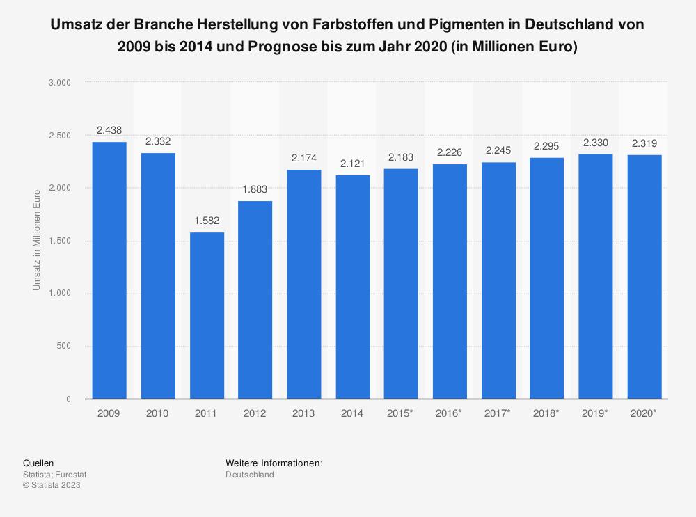 Statistik: Umsatz der Branche Herstellung von Farbstoffen und Pigmenten in Deutschland von 2009 bis 2014 und Prognose bis zum Jahr 2020 (in Millionen Euro) | Statista