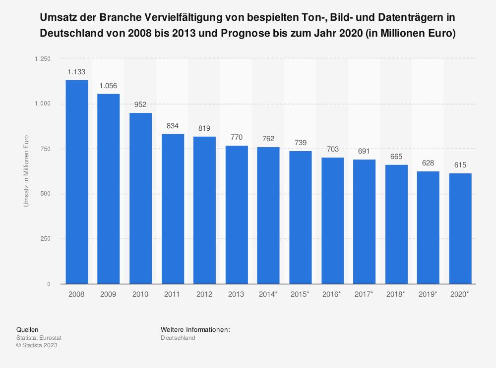 Statistik: Umsatz der Branche Vervielfältigung von bespielten Ton-, Bild- und Datenträgern in Deutschland von 2008 bis 2013 und Prognose bis zum Jahr 2020 (in Millionen Euro)   Statista
