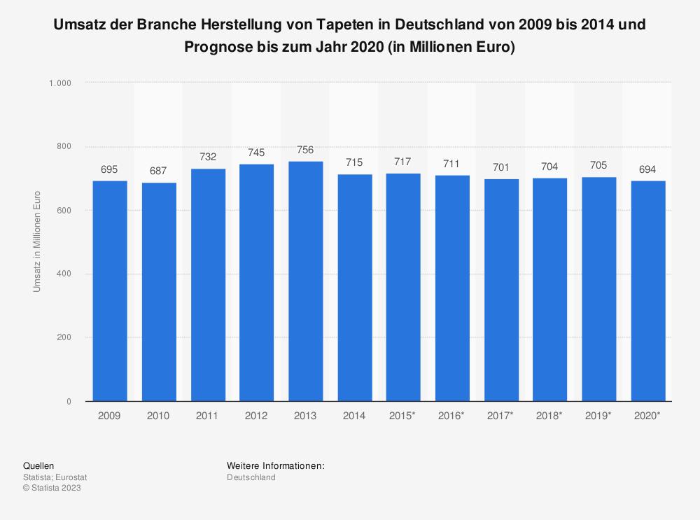Statistik: Umsatz der Branche Herstellung von Tapeten in Deutschland von 2009 bis 2014 und Prognose bis zum Jahr 2020 (in Millionen Euro) | Statista