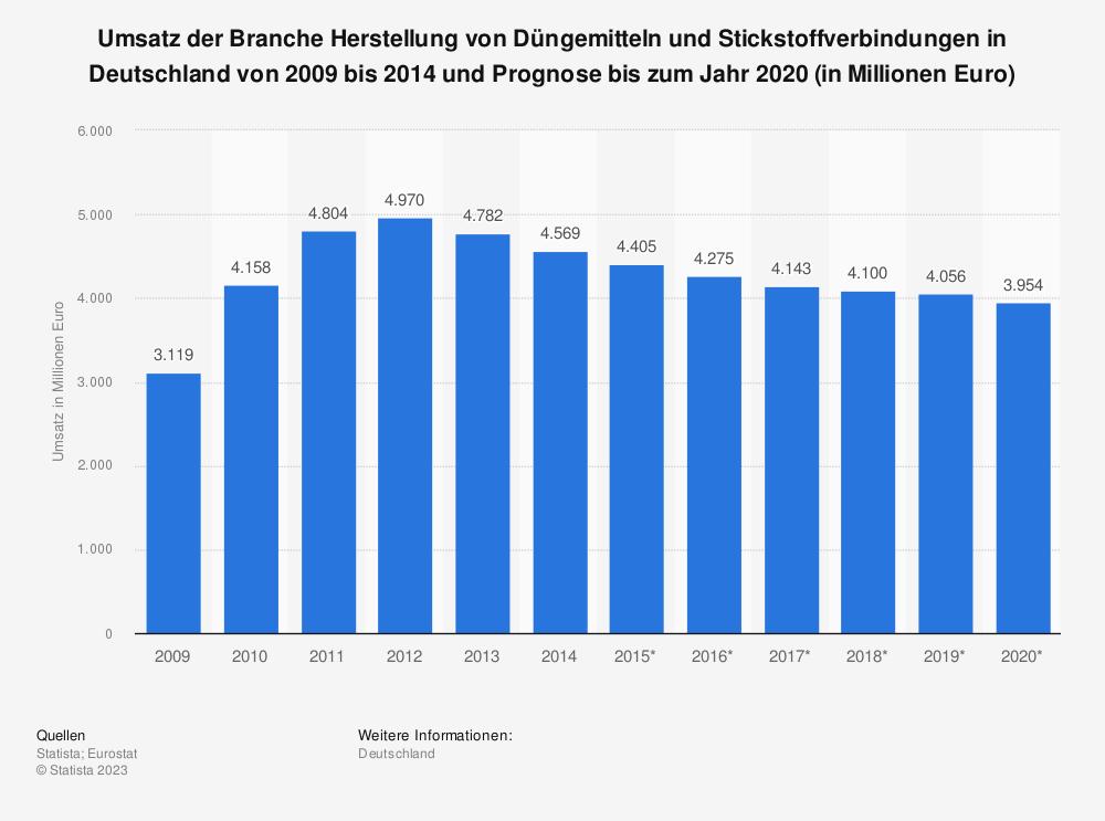 Statistik: Umsatz der Branche Herstellung von Düngemitteln und Stickstoffverbindungen in Deutschland von 2009 bis 2014 und Prognose bis zum Jahr 2020 (in Millionen Euro) | Statista