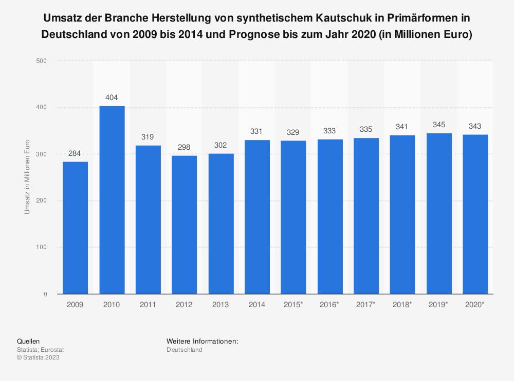 Statistik: Umsatz der Branche Herstellung von synthetischem Kautschuk in Primärformen in Deutschland von 2009 bis 2014 und Prognose bis zum Jahr 2020 (in Millionen Euro) | Statista
