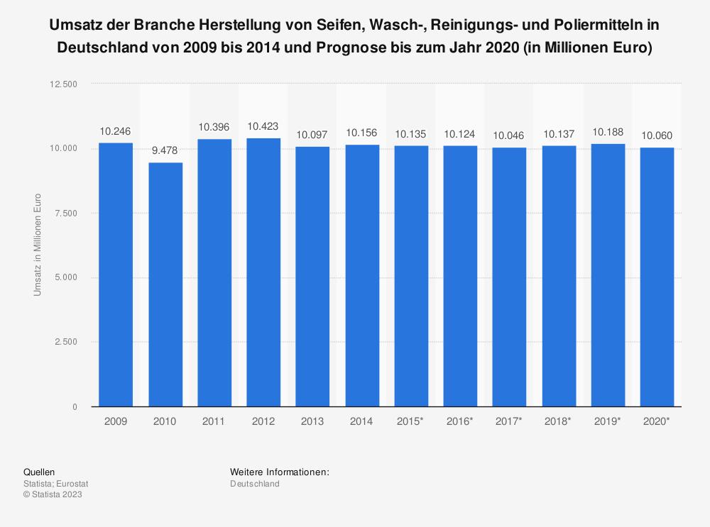 Statistik: Umsatz der Branche Herstellung von Seifen, Wasch-, Reinigungs- und Poliermitteln in Deutschland von 2009 bis 2014 und Prognose bis zum Jahr 2020 (in Millionen Euro) | Statista