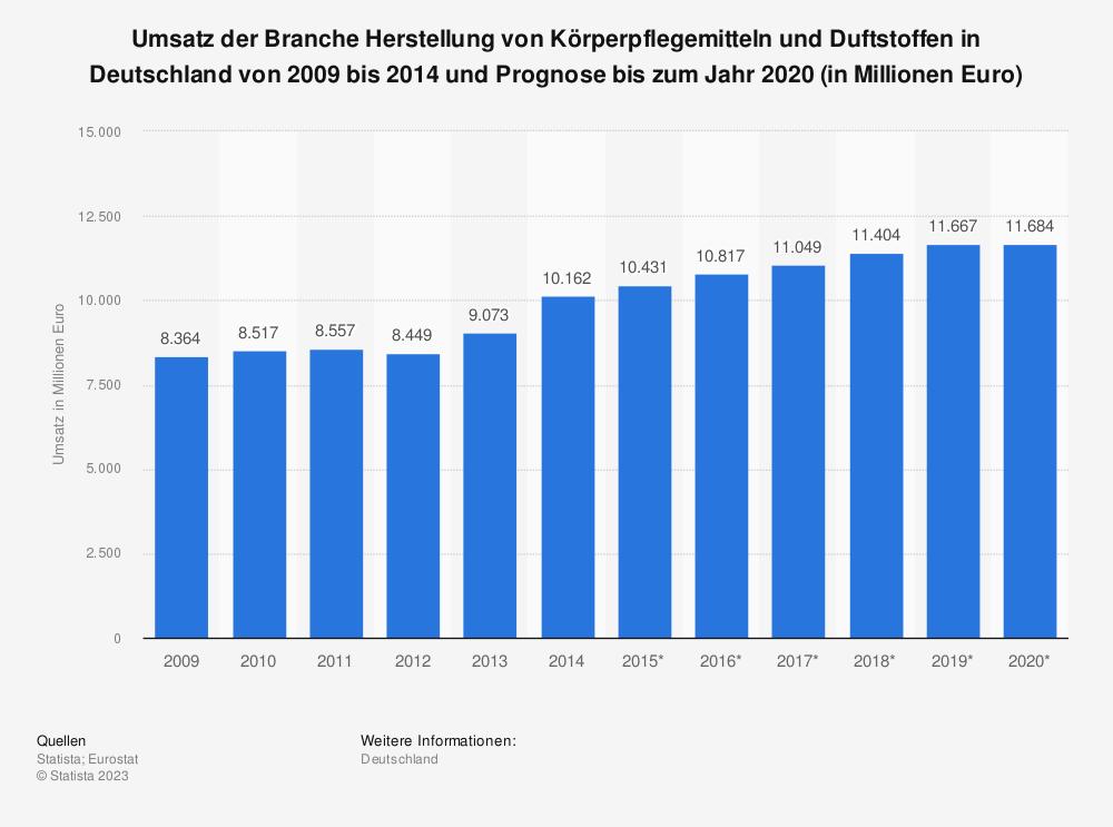 Statistik: Umsatz der Branche Herstellung von Körperpflegemitteln und Duftstoffen in Deutschland von 2009 bis 2014 und Prognose bis zum Jahr 2020 (in Millionen Euro) | Statista
