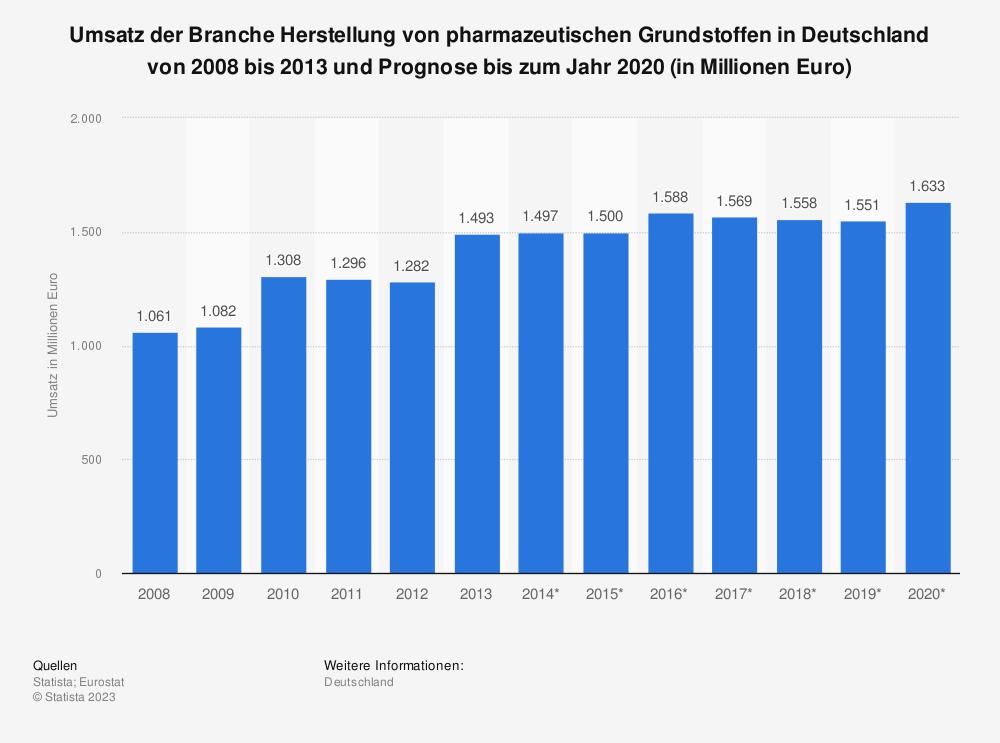 Statistik: Umsatz der Branche Herstellung von pharmazeutischen Grundstoffen in Deutschland von 2008 bis 2013 und Prognose bis zum Jahr 2020 (in Millionen Euro) | Statista