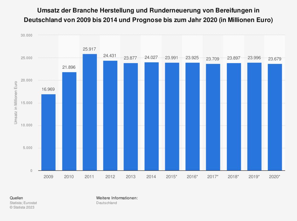 Statistik: Umsatz der Branche Herstellung und Runderneuerung von Bereifungen in Deutschland von 2009 bis 2014 und Prognose bis zum Jahr 2020 (in Millionen Euro) | Statista