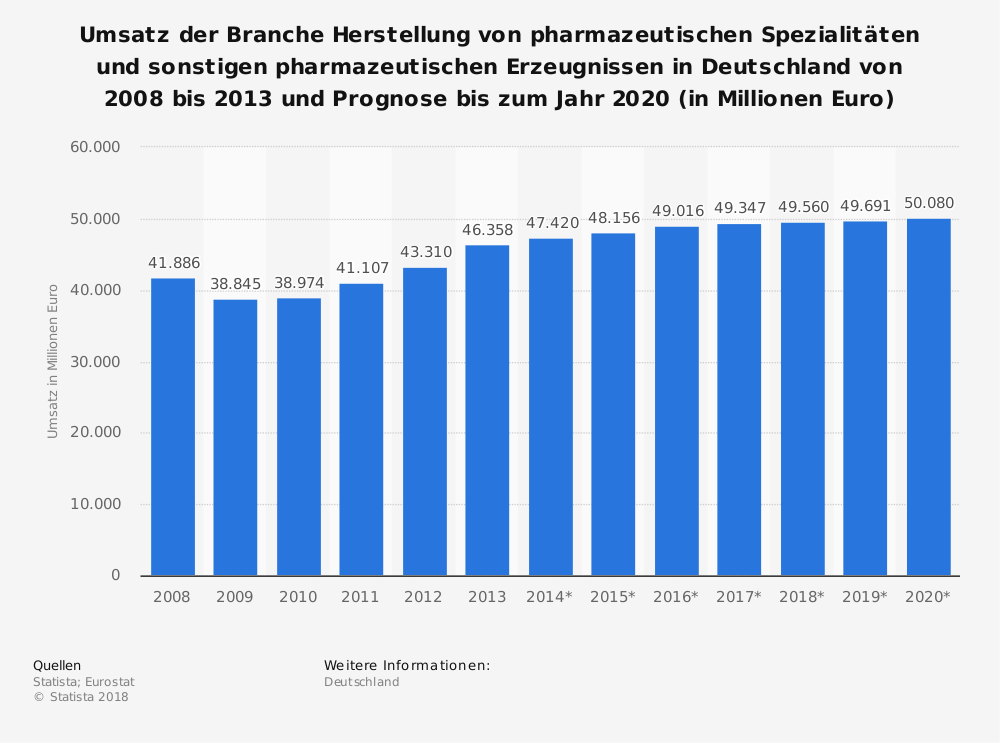 Statistik: Umsatz der Branche Herstellung von pharmazeutischen Spezialitäten und sonstigen pharmazeutischen Erzeugnissen in Deutschland von 2008 bis 2013 und Prognose bis zum Jahr 2020 (in Millionen Euro) | Statista