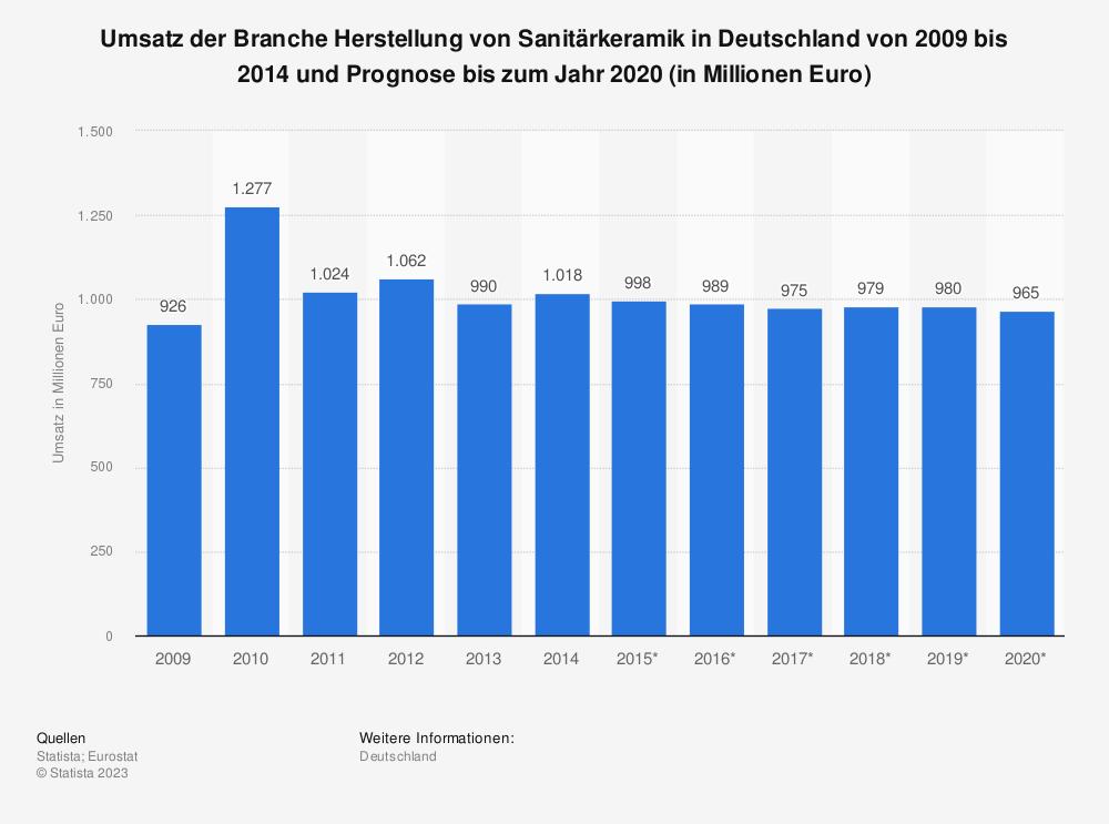 Statistik: Umsatz der Branche Herstellung von Sanitärkeramik in Deutschland von 2009 bis 2014 und Prognose bis zum Jahr 2020 (in Millionen Euro) | Statista