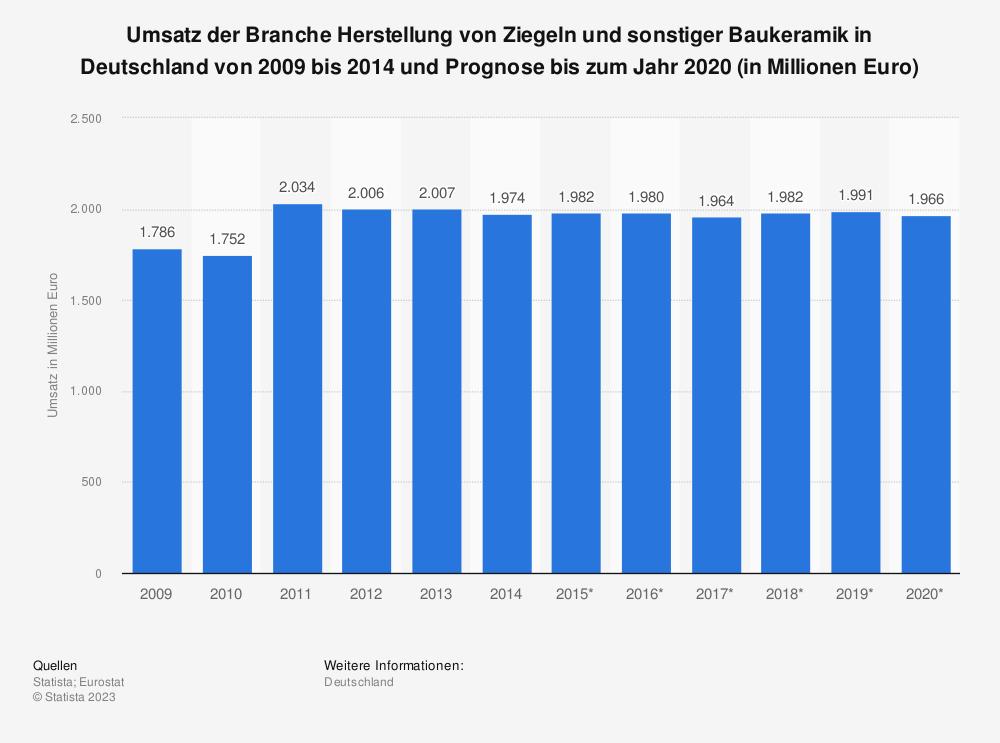 Statistik: Umsatz der Branche Herstellung von Ziegeln und sonstiger Baukeramik in Deutschland von 2009 bis 2014 und Prognose bis zum Jahr 2020 (in Millionen Euro)   Statista