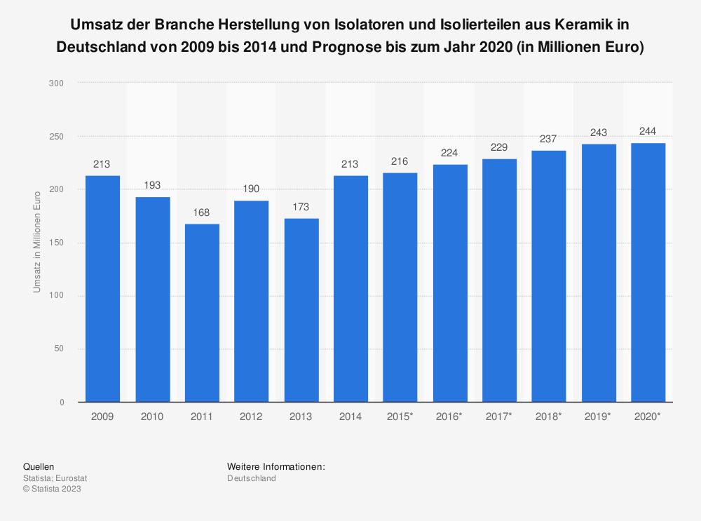 Statistik: Umsatz der Branche Herstellung von Isolatoren und Isolierteilen aus Keramik in Deutschland von 2009 bis 2014 und Prognose bis zum Jahr 2020 (in Millionen Euro) | Statista