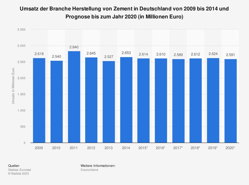 Statistik: Umsatz der Branche Herstellung von Zement in Deutschland von 2009 bis 2014 und Prognose bis zum Jahr 2020 (in Millionen Euro)   Statista