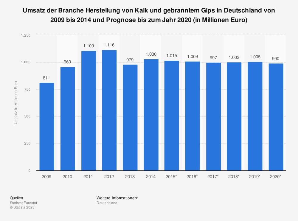 Statistik: Umsatz der Branche Herstellung von Kalk und gebranntem Gips in Deutschland von 2009 bis 2014 und Prognose bis zum Jahr 2020 (in Millionen Euro) | Statista