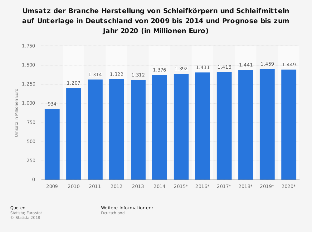 Statistik: Umsatz der Branche Herstellung von Schleifkörpern und Schleifmitteln auf Unterlage in Deutschland von 2009 bis 2014 und Prognose bis zum Jahr 2020 (in Millionen Euro) | Statista