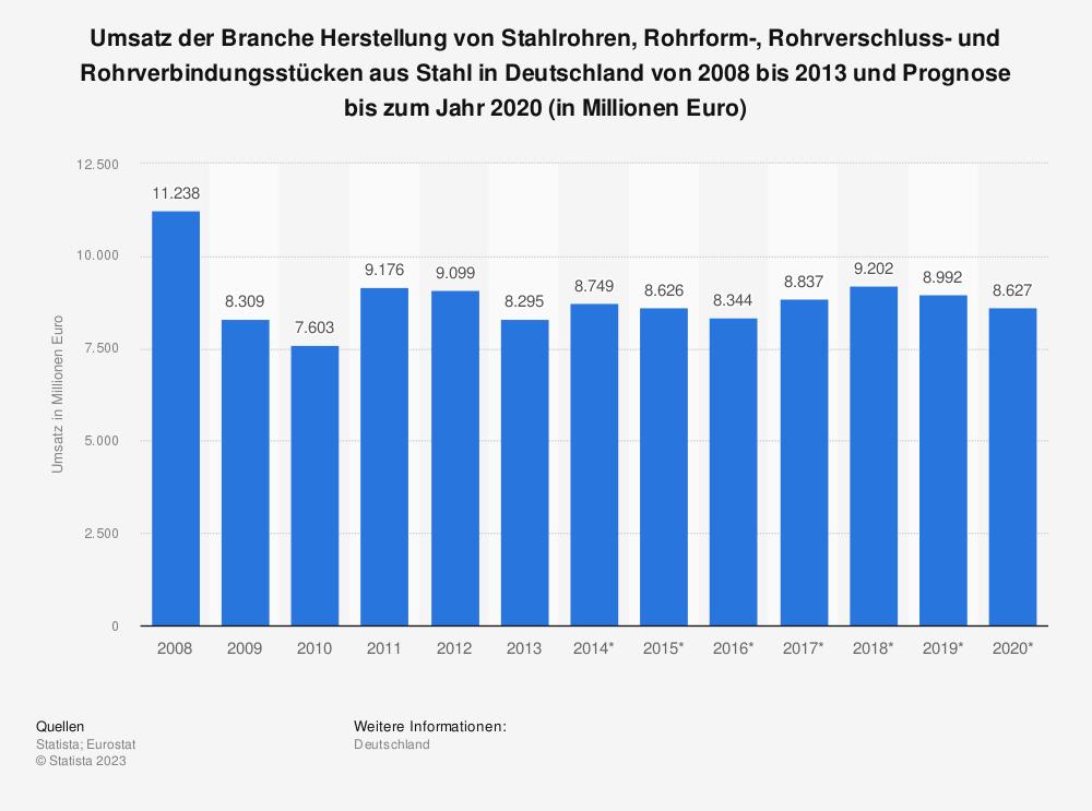 Statistik: Umsatz der Branche Herstellung von Stahlrohren, Rohrform-, Rohrverschluss- und Rohrverbindungsstücken aus Stahl in Deutschland von 2008 bis 2013 und Prognose bis zum Jahr 2020 (in Millionen Euro)   Statista