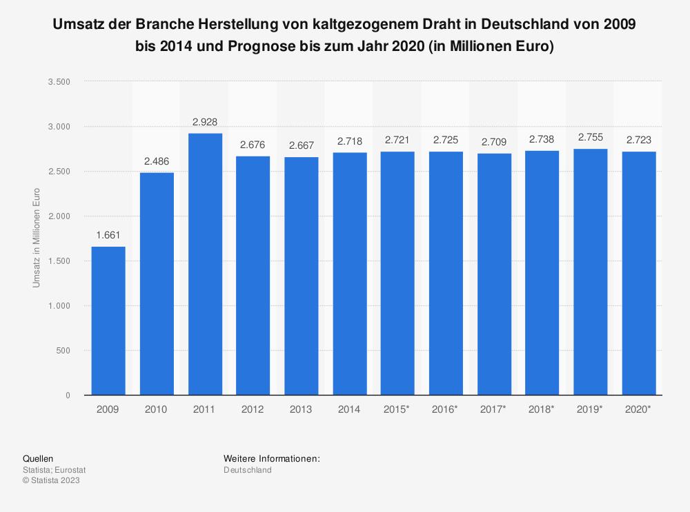 Statistik: Umsatz der Branche Herstellung von kaltgezogenem Draht in Deutschland von 2009 bis 2014 und Prognose bis zum Jahr 2020 (in Millionen Euro) | Statista