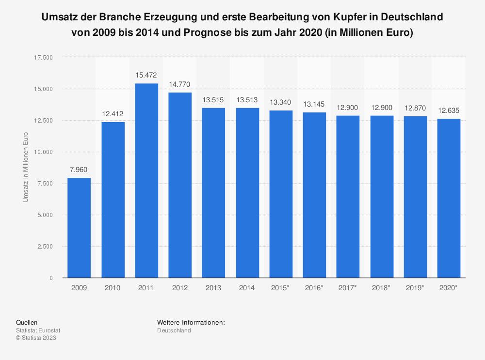 Statistik: Umsatz der Branche Erzeugung und erste Bearbeitung von Kupfer in Deutschland von 2009 bis 2014 und Prognose bis zum Jahr 2020 (in Millionen Euro) | Statista