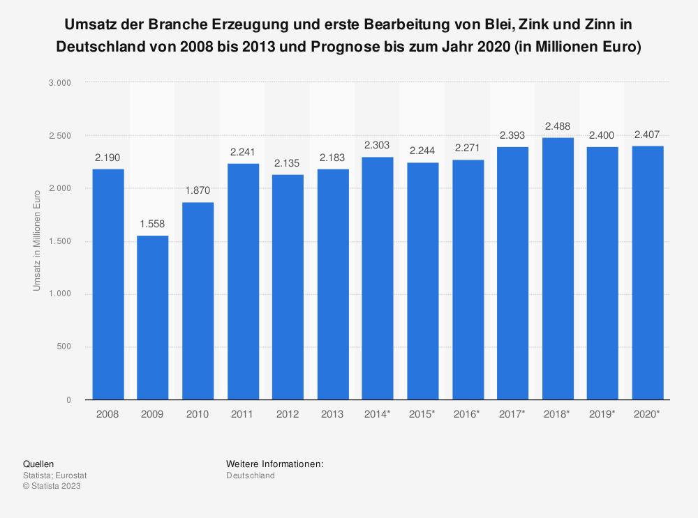 Statistik: Umsatz der Branche Erzeugung und erste Bearbeitung von Blei, Zink und Zinn in Deutschland von 2008 bis 2013 und Prognose bis zum Jahr 2020 (in Millionen Euro) | Statista