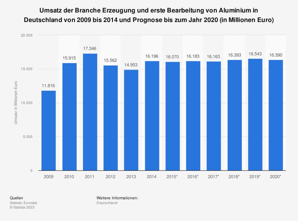 Statistik: Umsatz der Branche Erzeugung und erste Bearbeitung von Aluminium in Deutschland von 2009 bis 2014 und Prognose bis zum Jahr 2020 (in Millionen Euro) | Statista