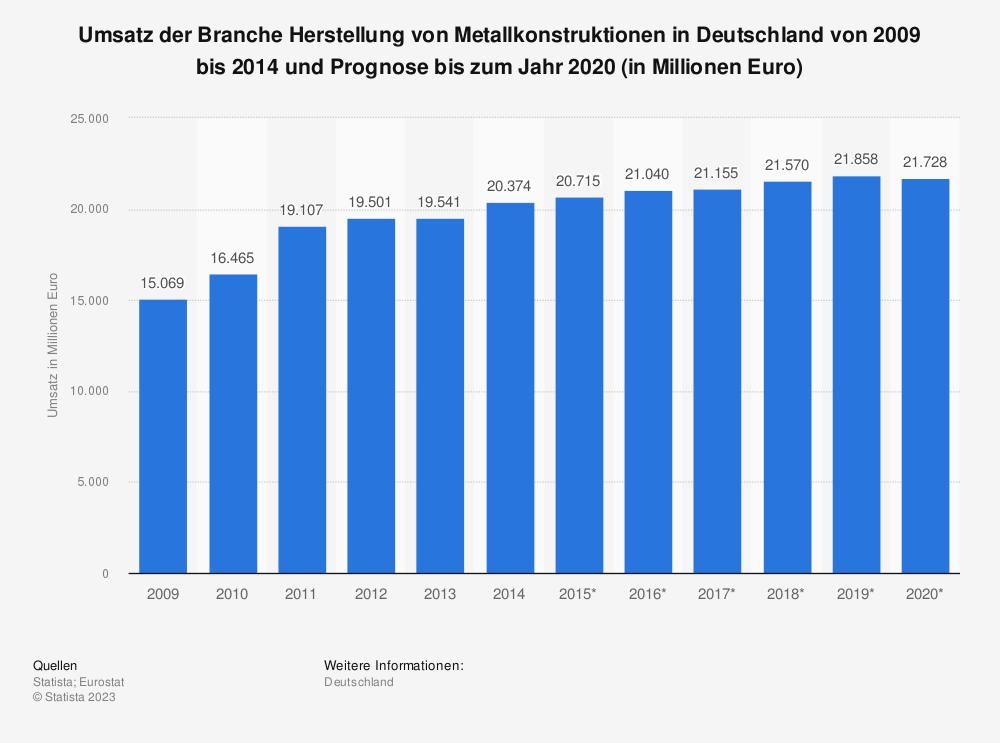 Statistik: Umsatz der Branche Herstellung von Metallkonstruktionen in Deutschland von 2009 bis 2014 und Prognose bis zum Jahr 2020 (in Millionen Euro) | Statista