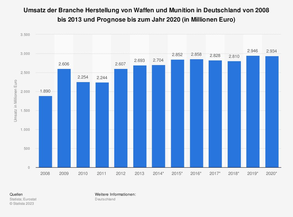 Statistik: Umsatz der Branche Herstellung von Waffen und Munition in Deutschland von 2008 bis 2013 und Prognose bis zum Jahr 2020 (in Millionen Euro) | Statista