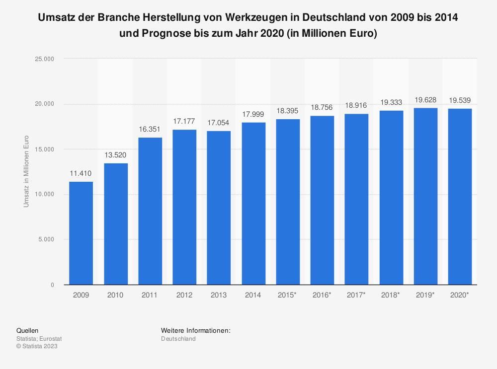 Statistik: Umsatz der Branche Herstellung von Werkzeugen in Deutschland von 2009 bis 2014 und Prognose bis zum Jahr 2020 (in Millionen Euro) | Statista