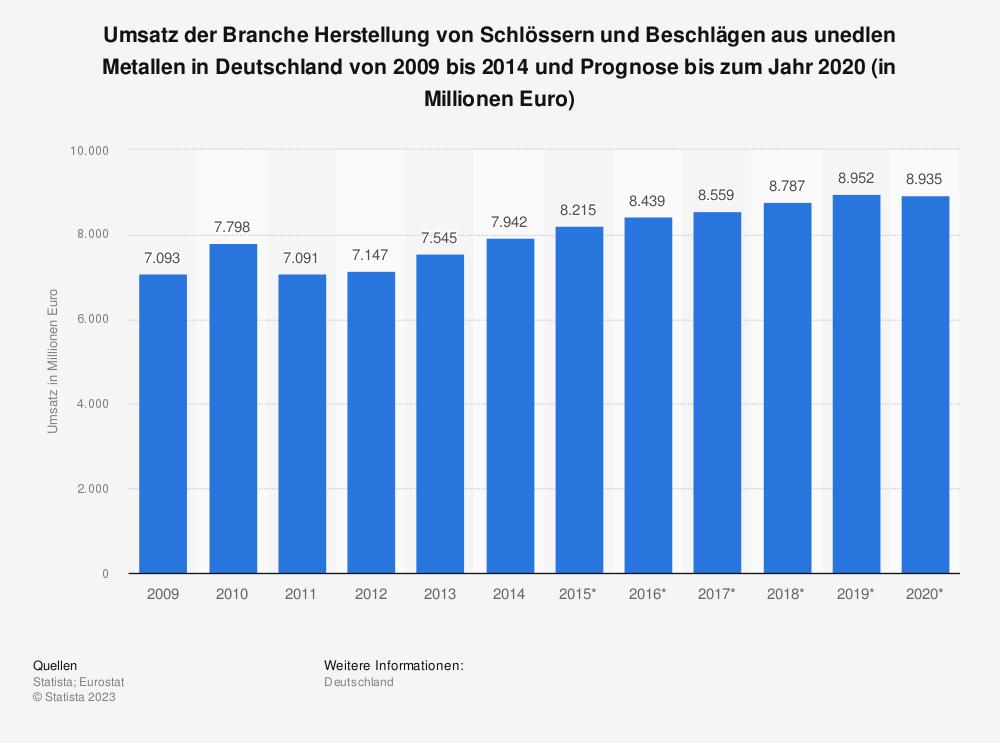 Statistik: Umsatz der Branche Herstellung von Schlössern und Beschlägen aus unedlen Metallen in Deutschland von 2009 bis 2014 und Prognose bis zum Jahr 2020 (in Millionen Euro) | Statista