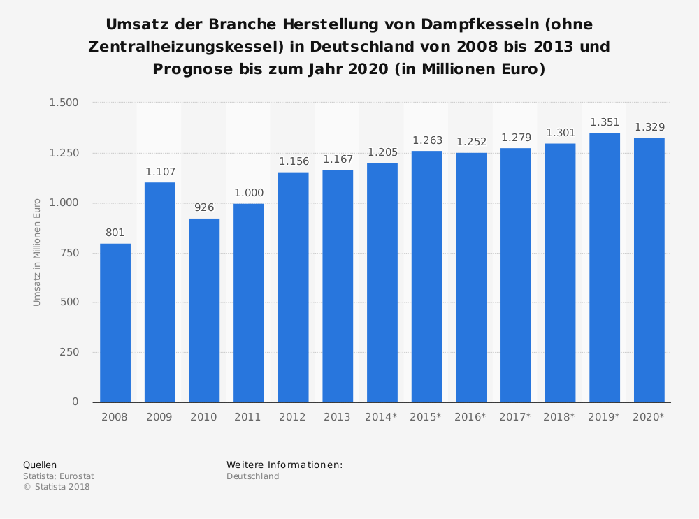 Statistik: Umsatz der Branche Herstellung von Dampfkesseln (ohne Zentralheizungskessel) in Deutschland von 2008 bis 2013 und Prognose bis zum Jahr 2020 (in Millionen Euro) | Statista
