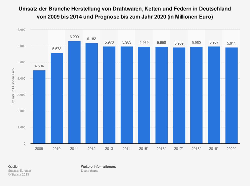 Statistik: Umsatz der Branche Herstellung von Drahtwaren, Ketten und Federn in Deutschland von 2009 bis 2014 und Prognose bis zum Jahr 2020 (in Millionen Euro) | Statista