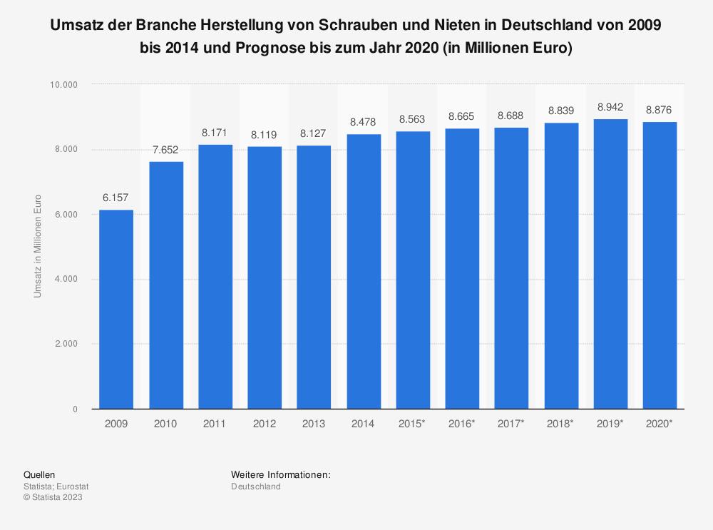 Statistik: Umsatz der Branche Herstellung von Schrauben und Nieten in Deutschland von 2009 bis 2014 und Prognose bis zum Jahr 2020 (in Millionen Euro) | Statista