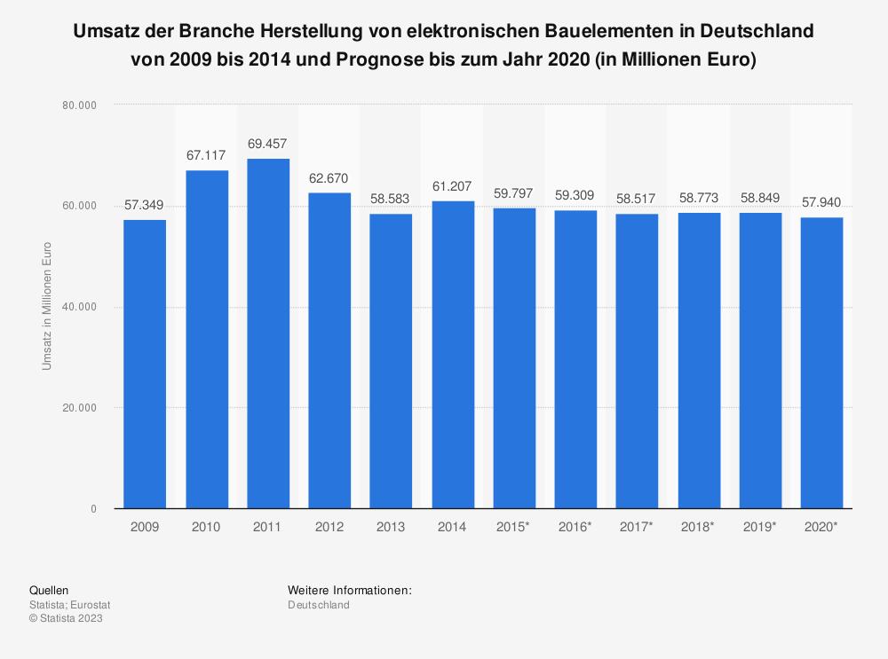 Statistik: Umsatz der Branche Herstellung von elektronischen Bauelementen in Deutschland von 2009 bis 2014 und Prognose bis zum Jahr 2020 (in Millionen Euro) | Statista