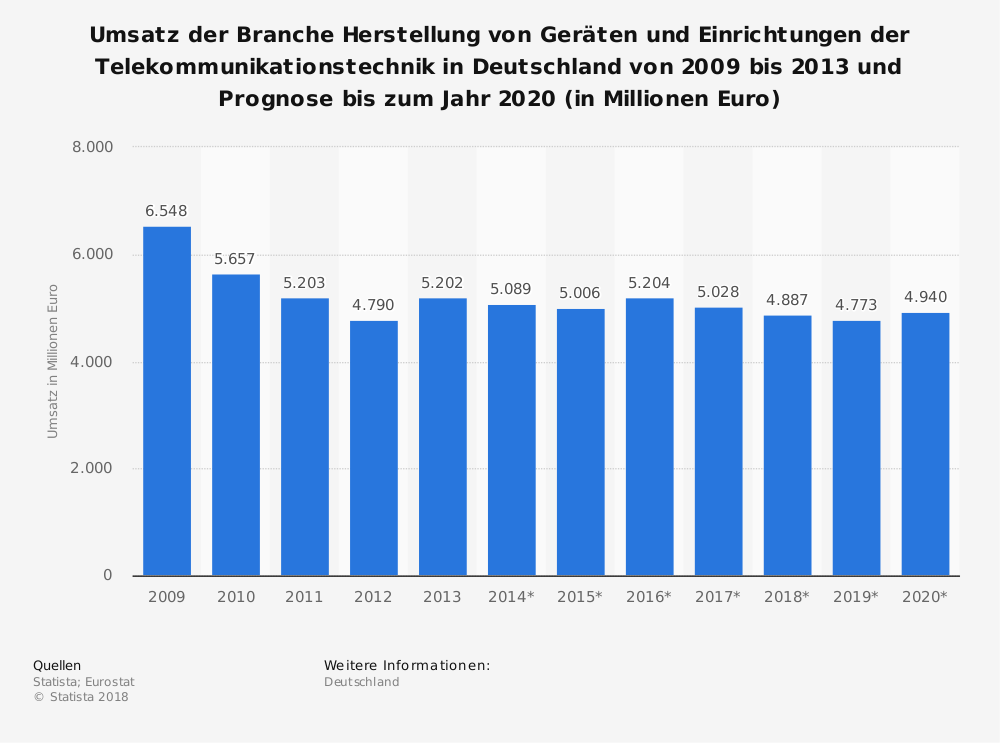 Statistik: Umsatz der Branche Herstellung von Geräten und Einrichtungen der Telekommunikationstechnik in Deutschland von 2009 bis 2013 und Prognose bis zum Jahr 2020 (in Millionen Euro) | Statista