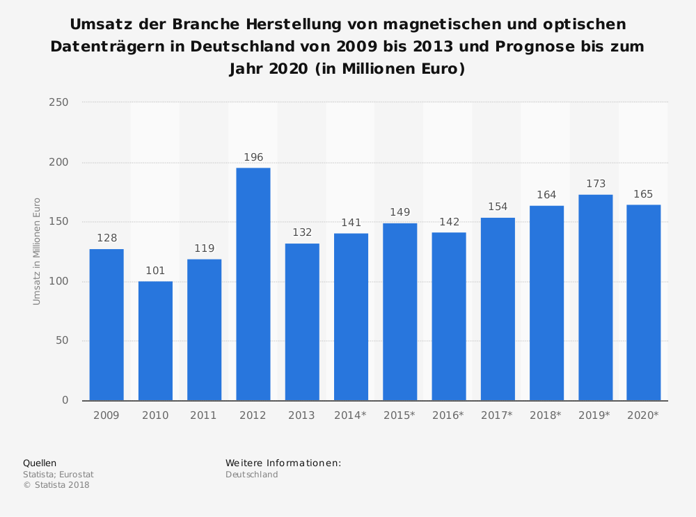 Statistik: Umsatz der Branche Herstellung von magnetischen und optischen Datenträgern in Deutschland von 2009 bis 2013 und Prognose bis zum Jahr 2020 (in Millionen Euro)   Statista