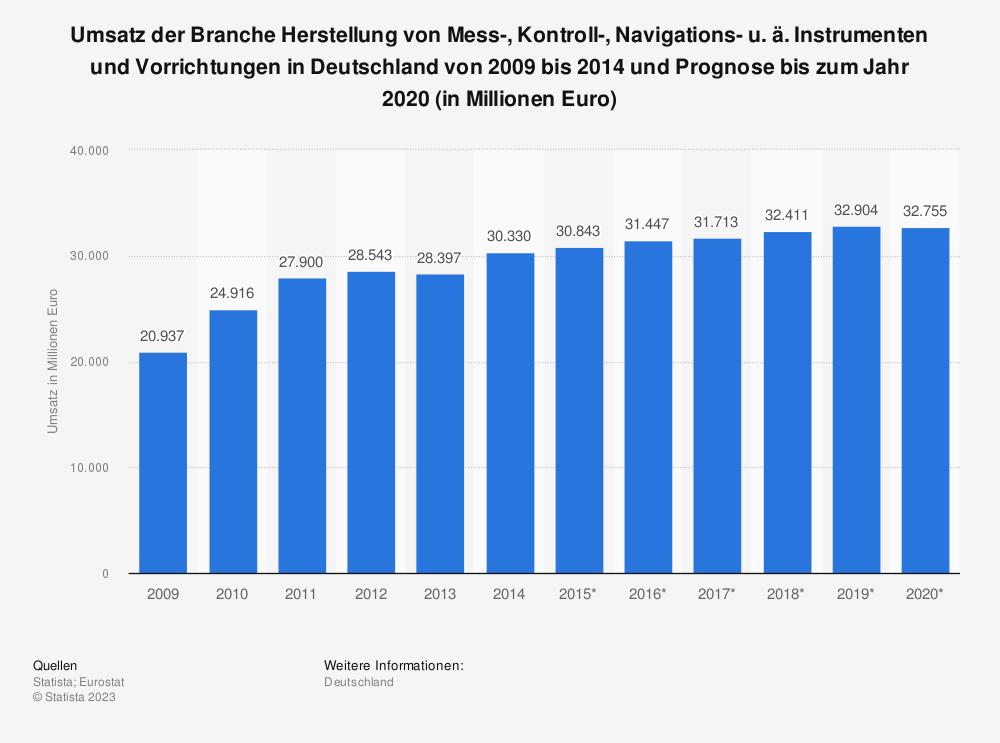 Statistik: Umsatz der Branche Herstellung von Mess-, Kontroll-, Navigations- u. ä. Instrumenten und Vorrichtungen in Deutschland von 2009 bis 2014 und Prognose bis zum Jahr 2020 (in Millionen Euro)   Statista