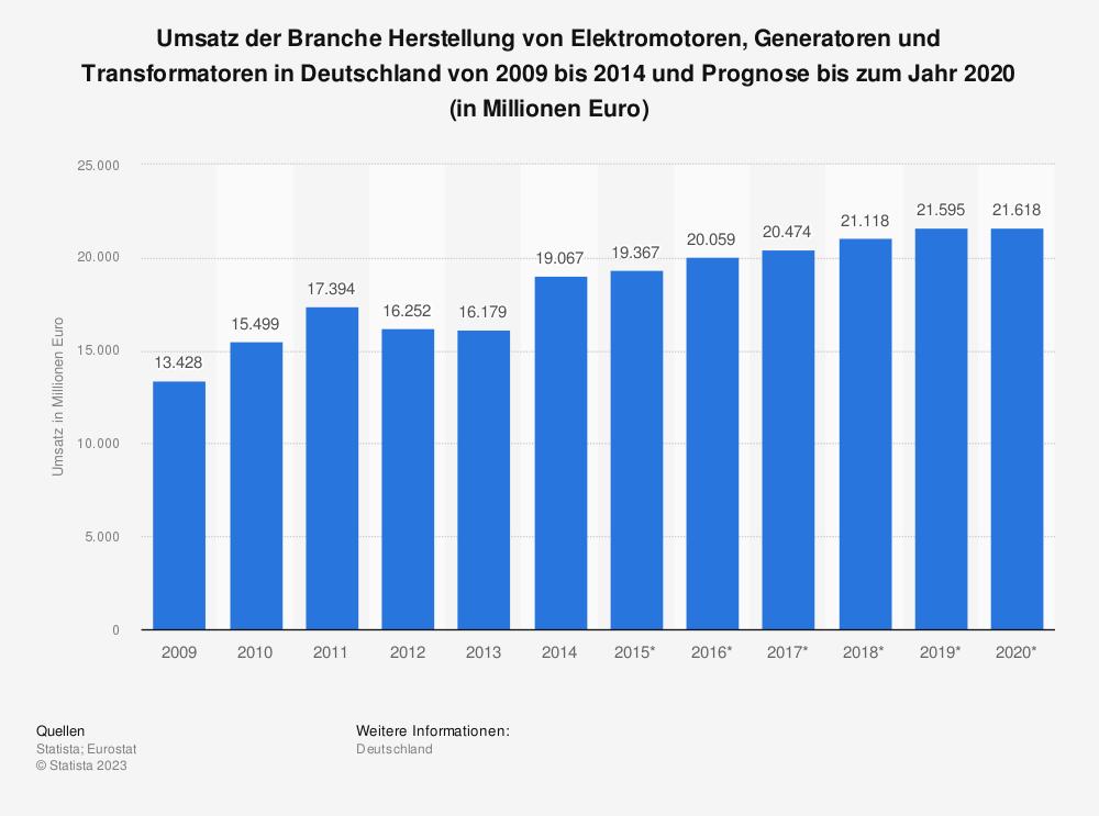 Statistik: Umsatz der Branche Herstellung von Elektromotoren, Generatoren und Transformatoren in Deutschland von 2009 bis 2014 und Prognose bis zum Jahr 2020 (in Millionen Euro)   Statista
