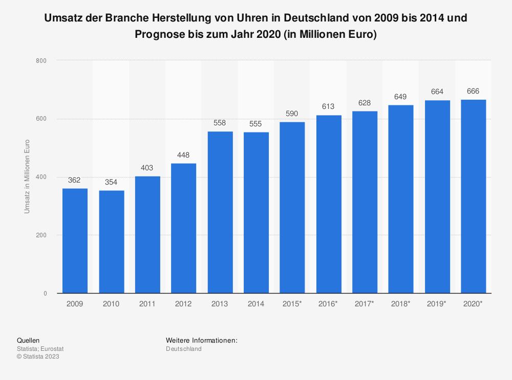 Statistik: Umsatz der Branche Herstellung von Uhren in Deutschland von 2009 bis 2014 und Prognose bis zum Jahr 2020 (in Millionen Euro)   Statista