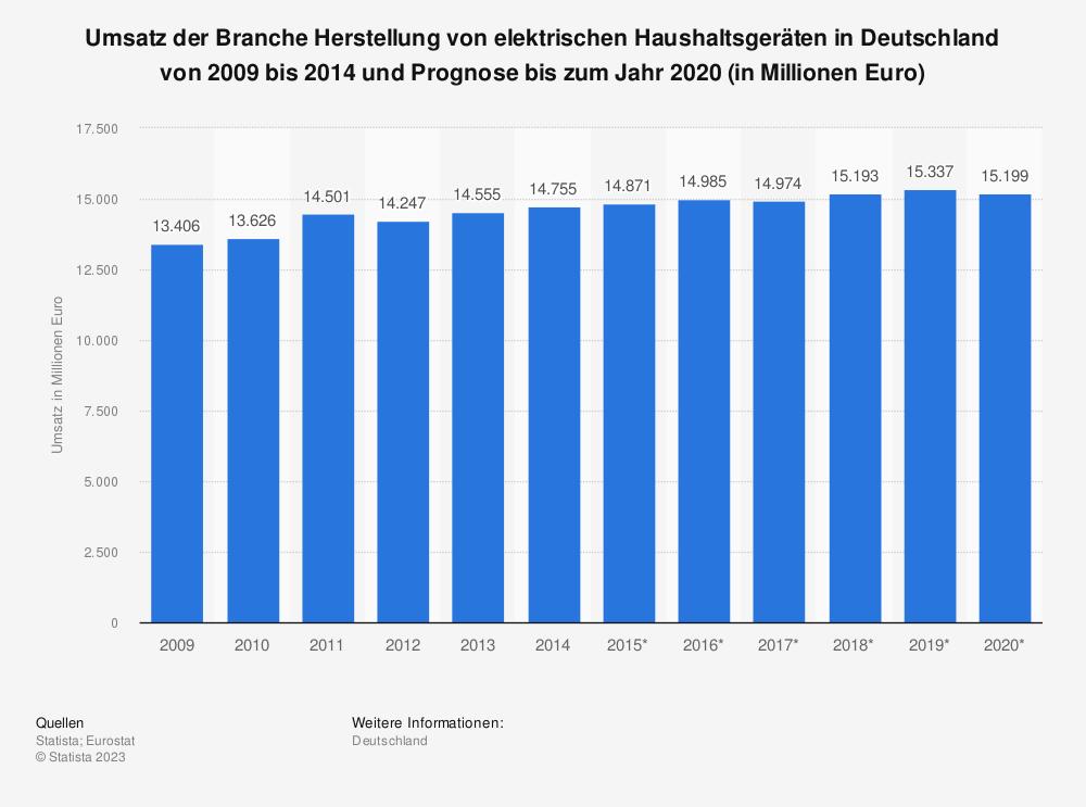 Statistik: Umsatz der Branche Herstellung von elektrischen Haushaltsgeräten in Deutschland von 2009 bis 2014 und Prognose bis zum Jahr 2020 (in Millionen Euro) | Statista