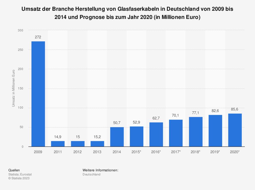 Statistik: Umsatz der Branche Herstellung von Glasfaserkabeln in Deutschland von 2009 bis 2014 und Prognose bis zum Jahr 2020 (in Millionen Euro) | Statista